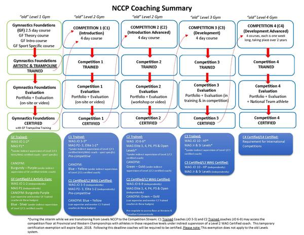 NCCP Summary - Revised May 23, 2017
