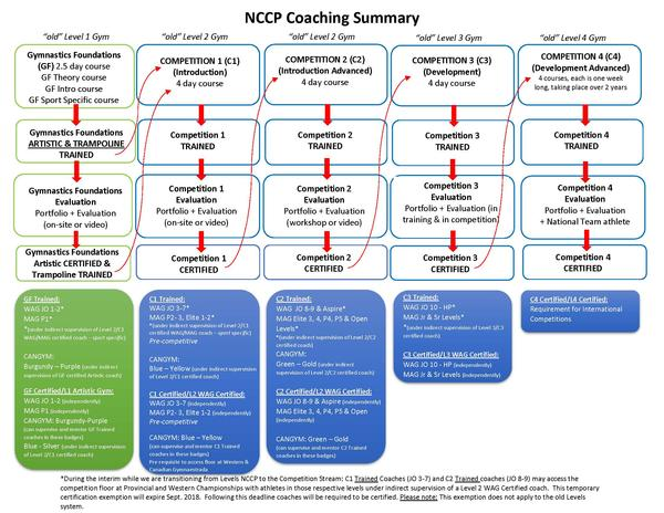 NCCP Summary - Revised September 6, 2017